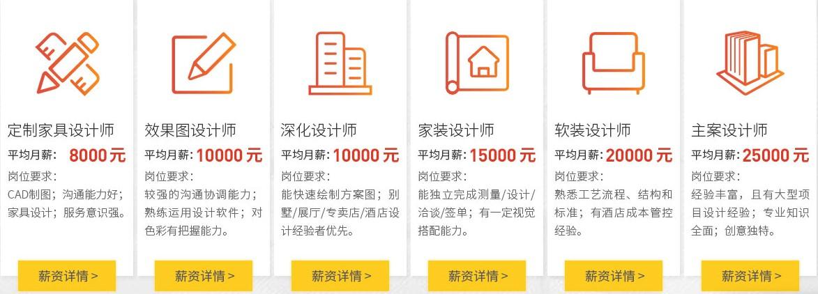 杭州室内设计师培训学费