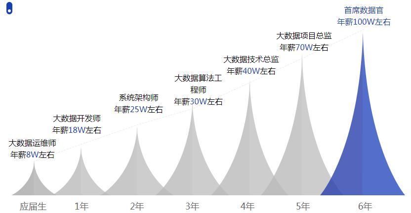广州大数据工程师课程费用