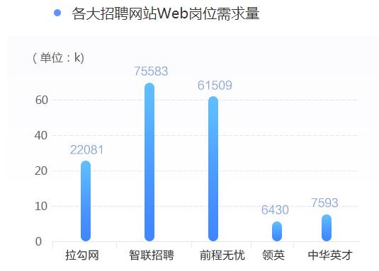 杭州HTML5前端开发在线课程