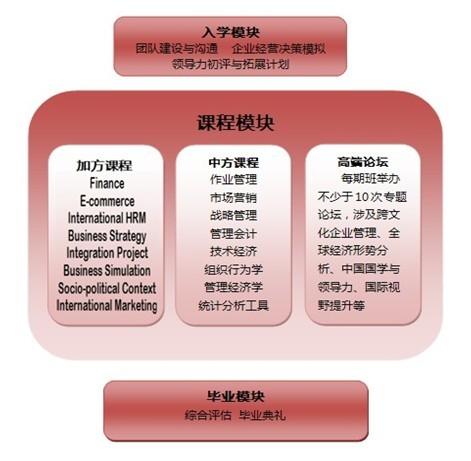 苏州MBA培训