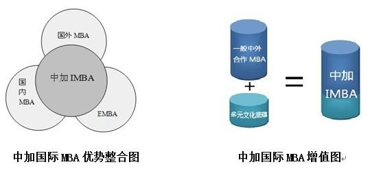苏州MBA培训中心