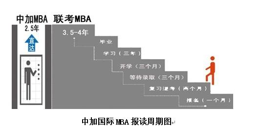 苏州MBA培训课程