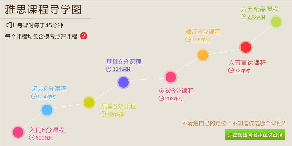 朗阁雅思培训学校课程介绍